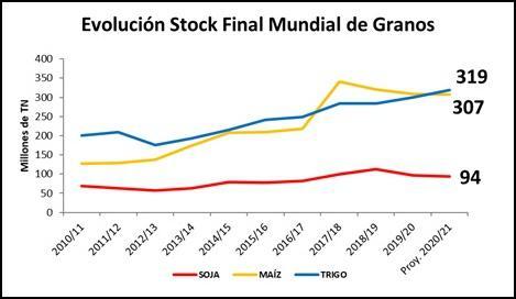 Stock final mundial 2020