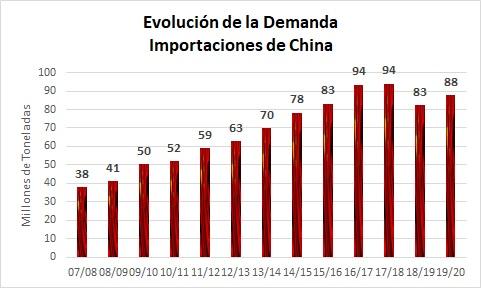 Demanda china