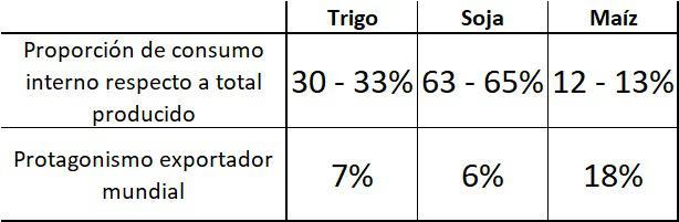 Protagonismo exportador Argentina