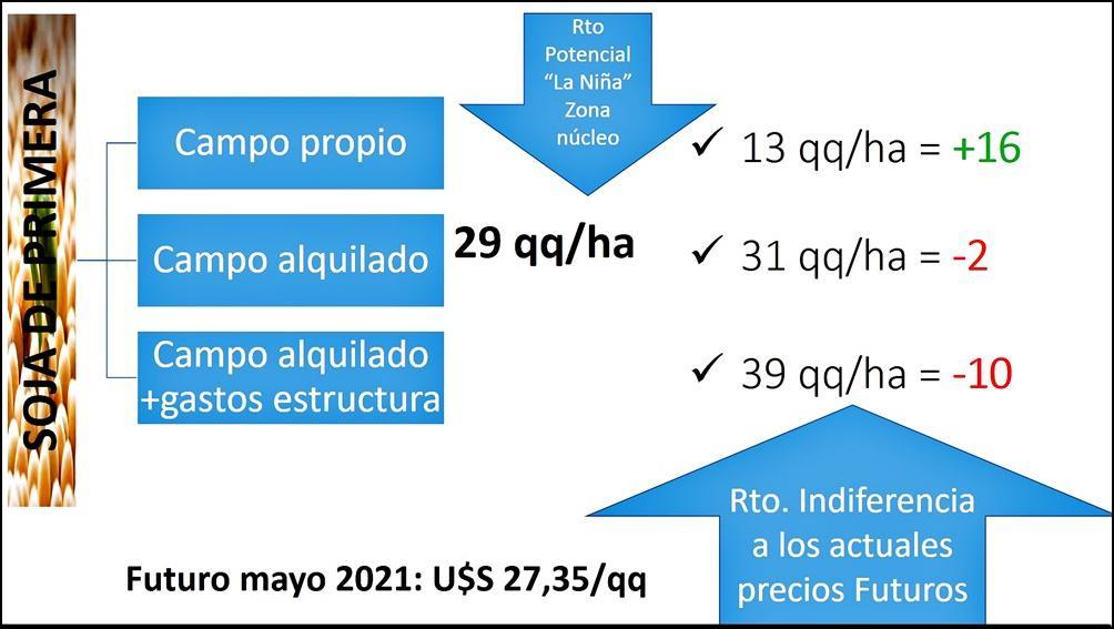 1-SOJA primera